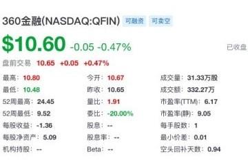 360金融第二季度净利润6.92亿元 同比增长114%