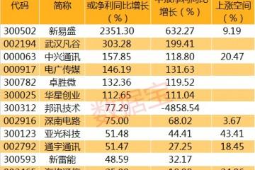 三季报业绩激增的5G概念股名单这只光模块股票业绩预增超23倍
