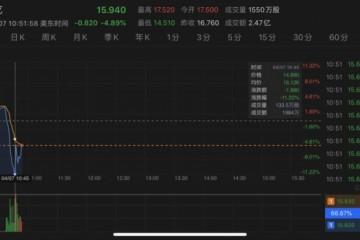 爱奇艺遭美组织看空股价短线跳水一度跌超10%